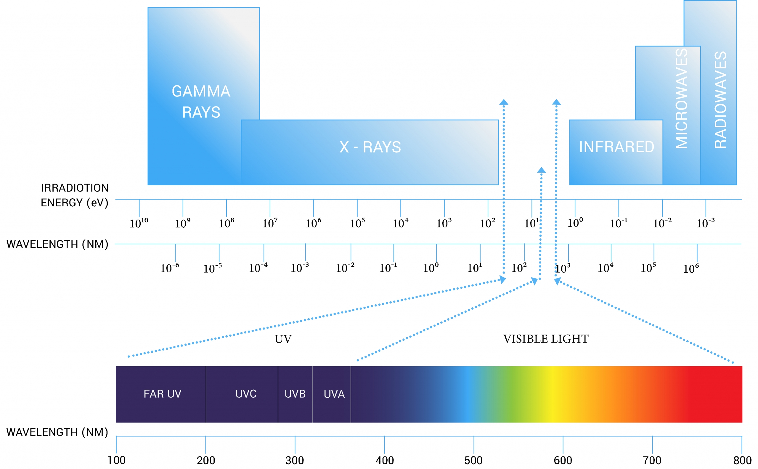 UV-C disinfection