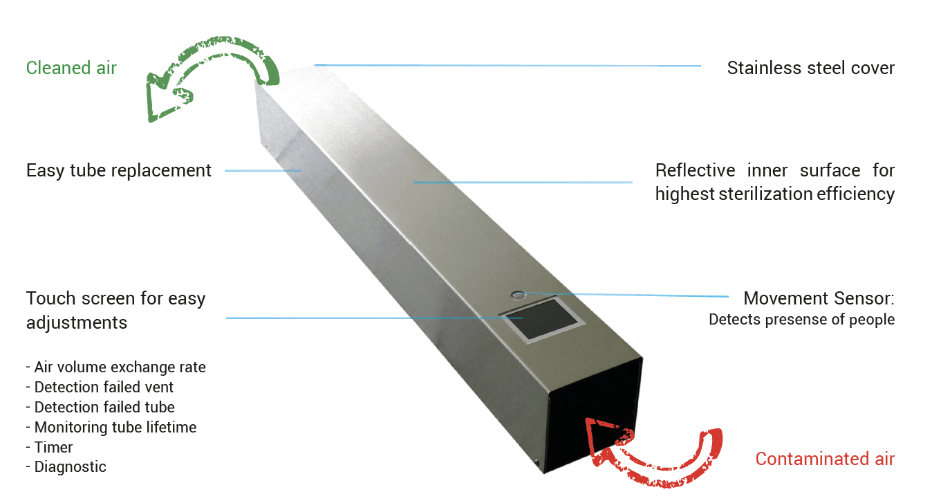 UV-C air disinfection
